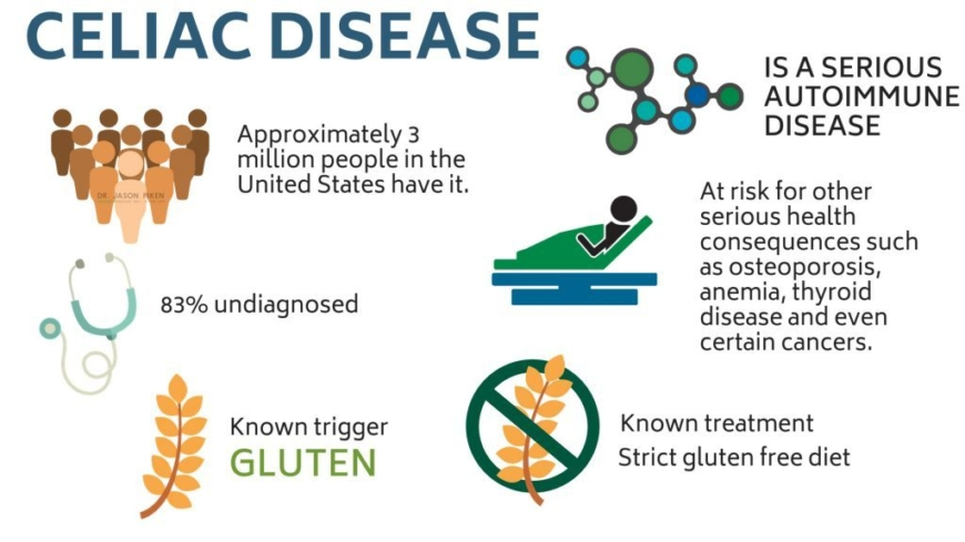 Here are 5 complications of celiac disease you should be ...